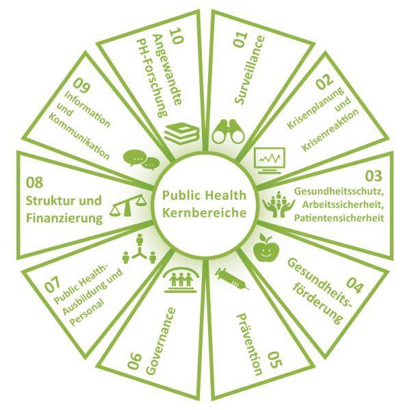 Kernbereiche von Public Health